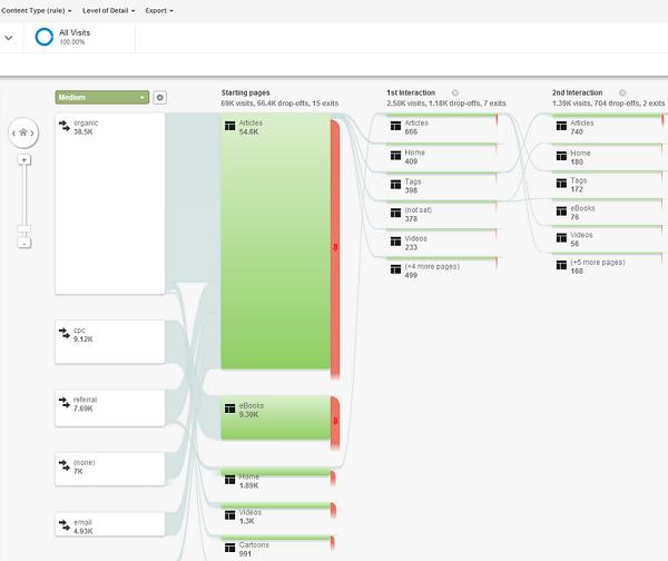 Google Analytics изменил отчеты о поведении пользователей