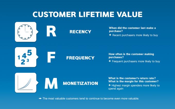 Как понять интернет-маркетолога?