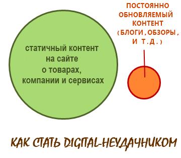 Об идеальных digital-стратегиях
