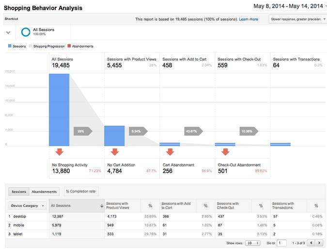 Саммит Google Analytics-2014